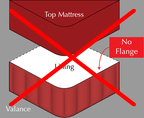 Bed Valance Courtesy Flange
